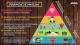 Pirámide de Maslow, teoría de la jerarquía de las necesidades humanas. Motivación, Autoayuda, Emprendimiento, psicología. Autorrealización.